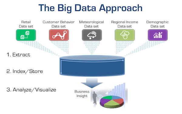 The Big Idea Behind IT Operations Analytics (ITOA): IT Big