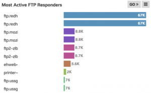FTP most active responders