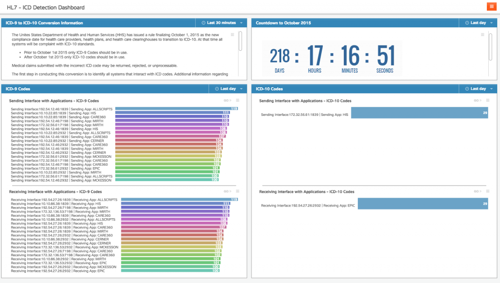 The ICD Detection Dashboard in ExtraHop provides you with visibility into all ICD-9 and ICD-10 codes used in your environment. Click to enlarge.