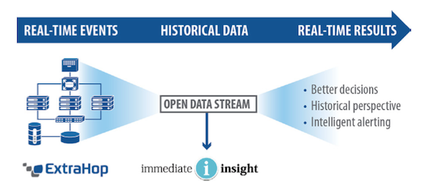 ExtraHop and Firemon: real-time events + historical data = real-time results