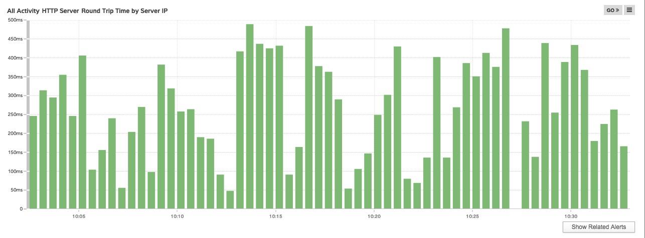 Status Charts