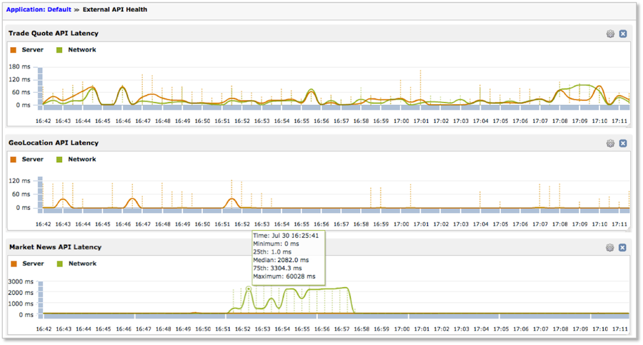 ExtraHop offers a better alternative to traditional API monitors.