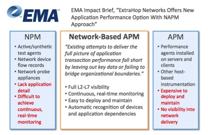 NAPM Performance Monitoring, Network-based APM Analyst Reports ...