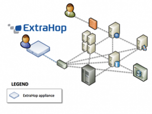 ExtraHop Network-based APM