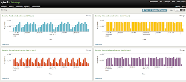 Why ExtraHop + Splunk Integration Matters | ExtraHop