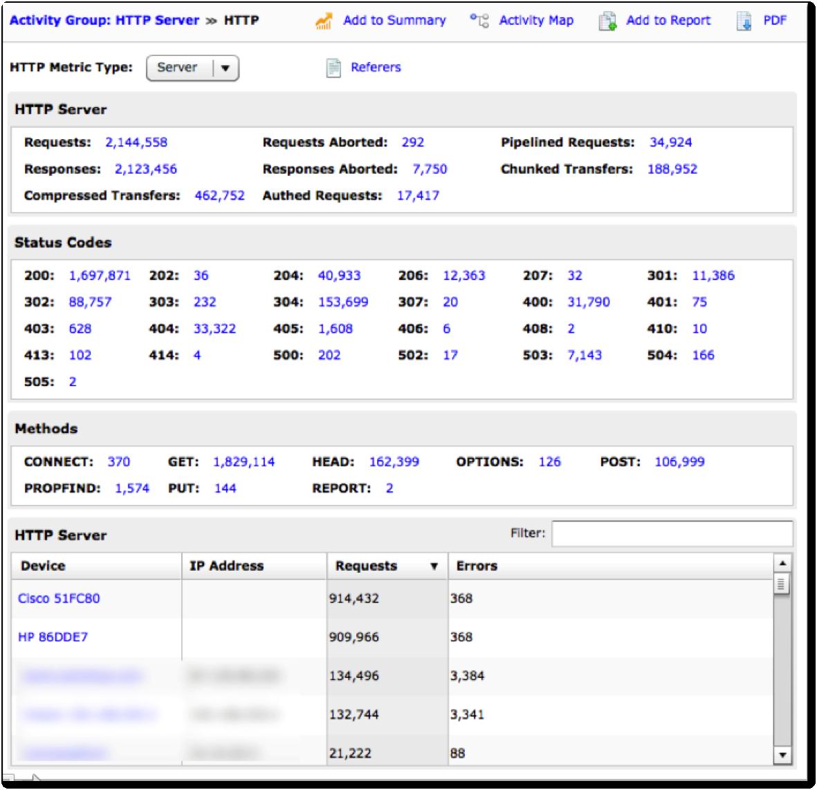 Track transaction performance with statistical summaries for median, maximum, upper quartile, minimum, and lower quartile.