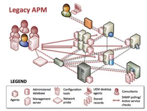 Legacy APM Tools - click to enlarge in a new window