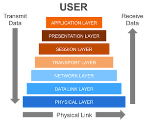 A diagram of the OSI Model