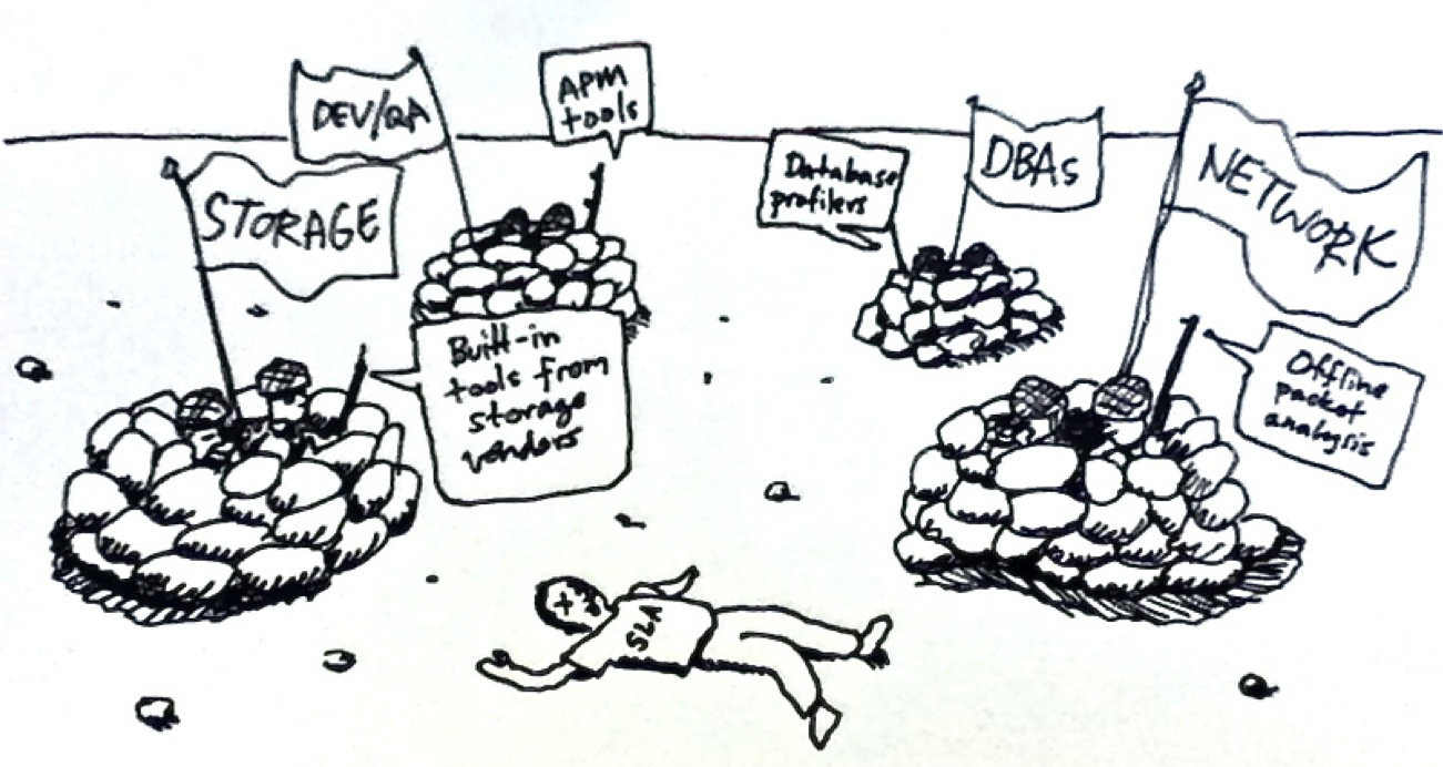 Service level agreement (SLA) cartoon for storage performance monitoring