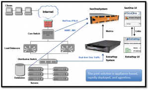 ExtraHop and SevOne Partner for Application-Aware Network ...