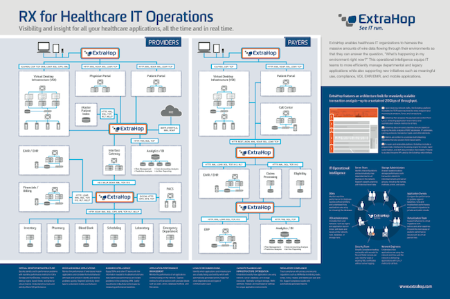 Heatlhcare Infrastructure & Application Monitoring Inforgraphic