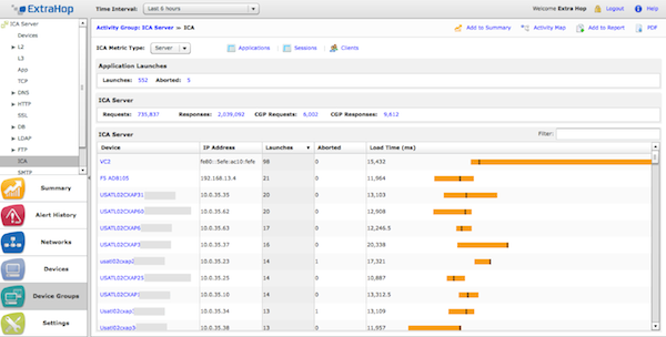 ExtraHop monitors performance for Citrix XenApp and XenDesktop.