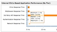Citrix Response Time by Tier_sidebar image