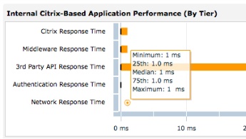 Citrix Response Time by Tier_tile image