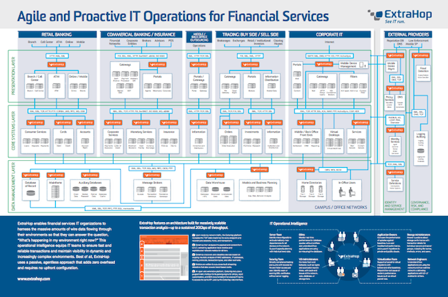 Download the ExtraHop for Financial Services poster.