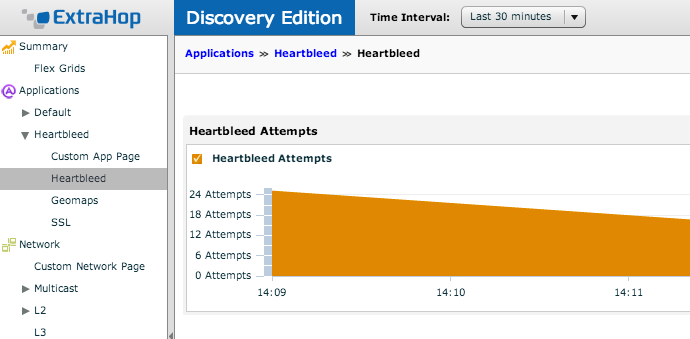 The free ExtraHop Discovery Edition shows potential Heartbleed exploits.