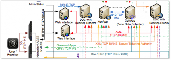 Monitoring the end-to-end Citrix infrastructure is difficult!