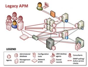 Legacy APM Tools