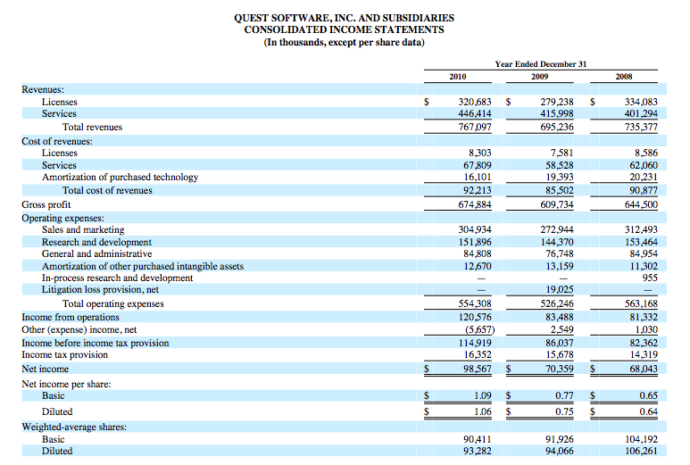 Quest Software 2010 Financial Results